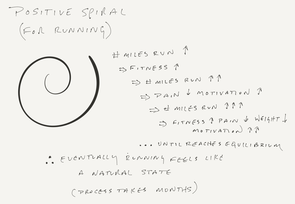 Positive Spiral (for Running)